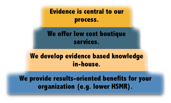 "Graphic explaining the cornerstones of Libra Information Services. The text is: ""Evidence is central to our process. We offer low cost boutique services. We develop evidence based knowledge in-house. We provide results-oriented benefits for your organization (e.g. lower HSMR)."""